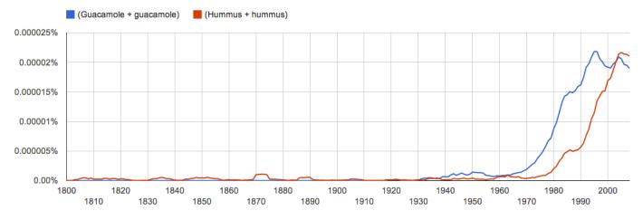 hummus, guacamole, ngram